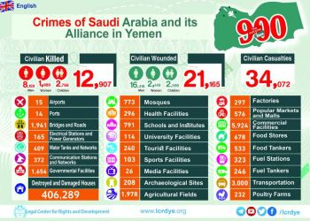 Violations committed by USA , Saudia Arabia and its allies